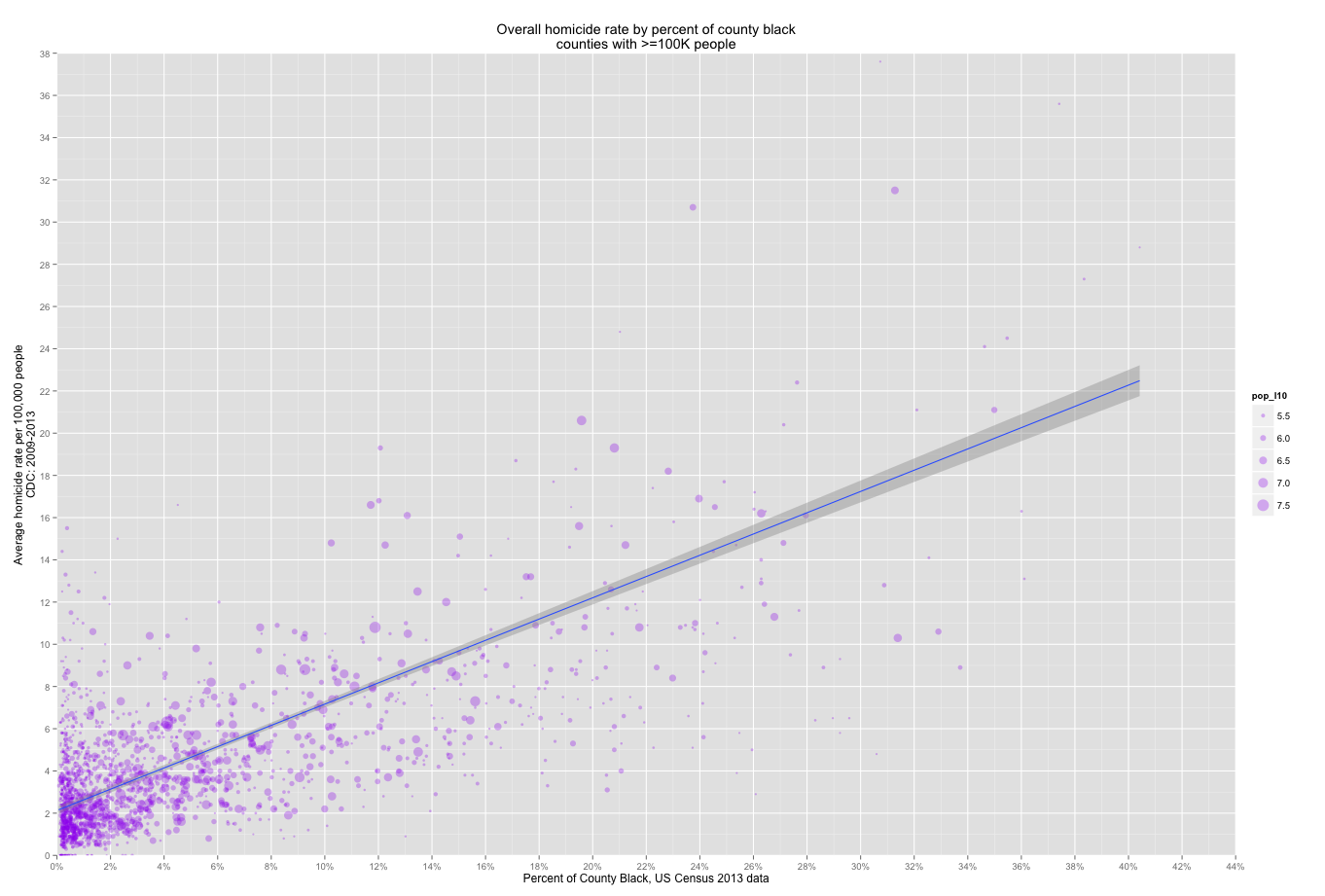 A county-level analysis of homicide rates
