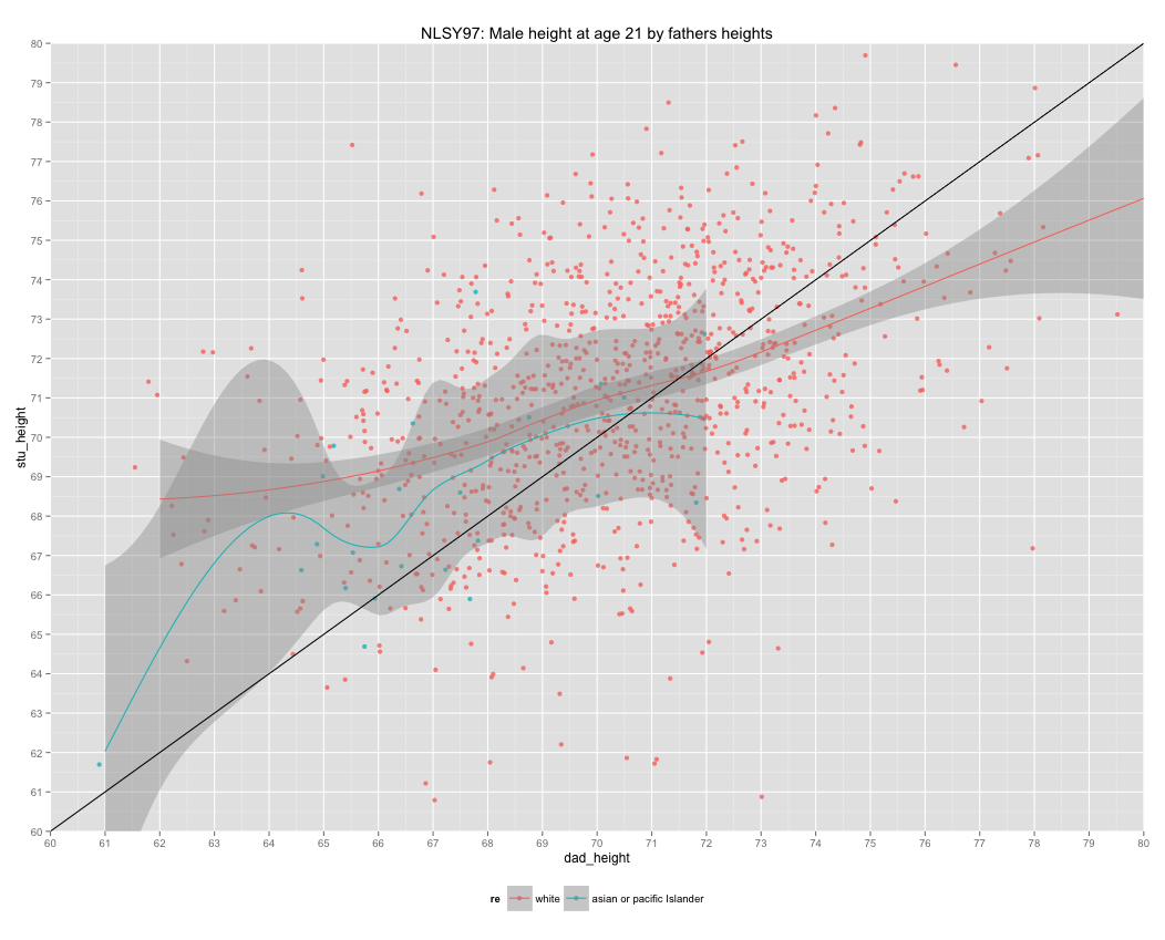 A (very) brief exploratory analysis of NLSY97 height data