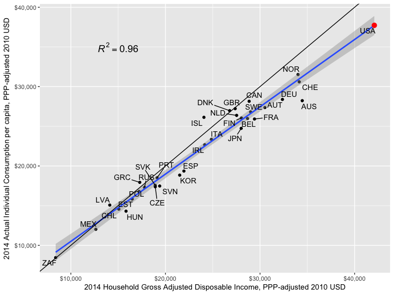 Health, consumption, and household disposable income outside of the OECD