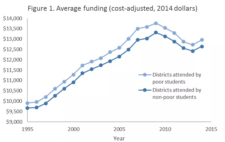 No, US school funding is actually somewhat progressive.