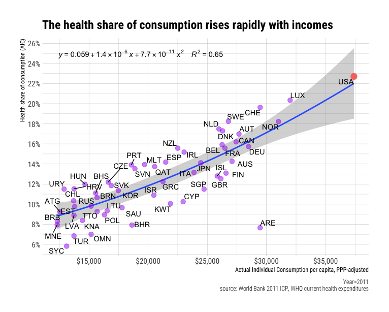 Why conventional wisdom on health care is wrong (a primer)