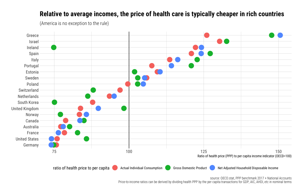 It's still not the health care prices (2017 edition)